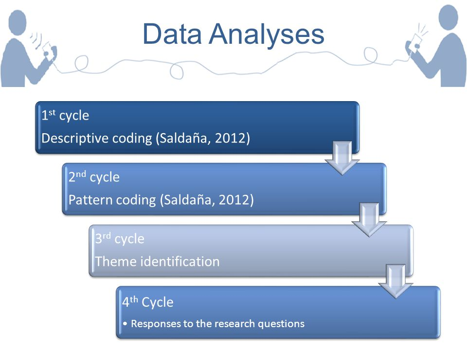 Data Analyses 1st cycle Descriptive coding (Saldaña, 2012) 2nd cycle