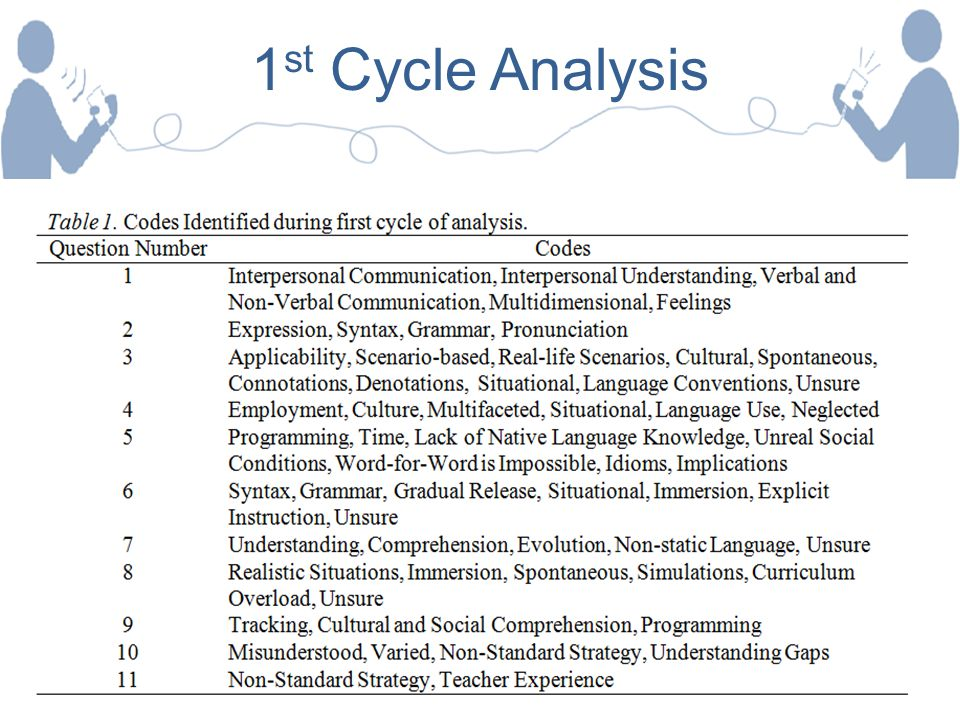 1st Cycle Analysis