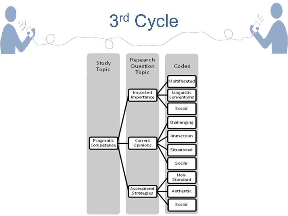 3rd Cycle
