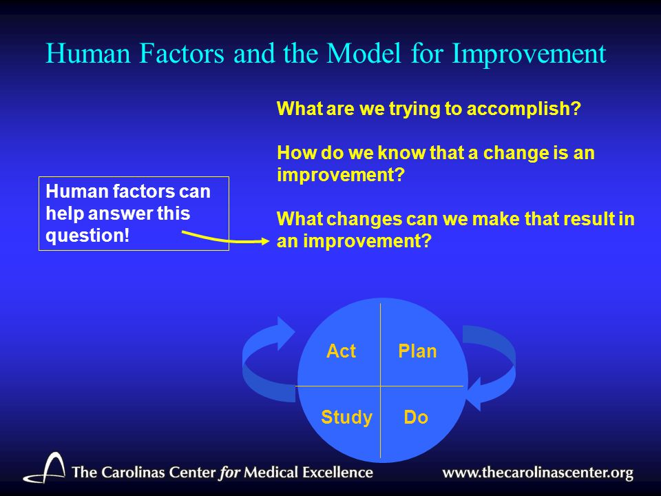Human Factors and the Model for Improvement