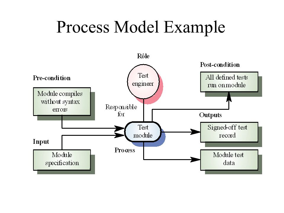 Process Model Example