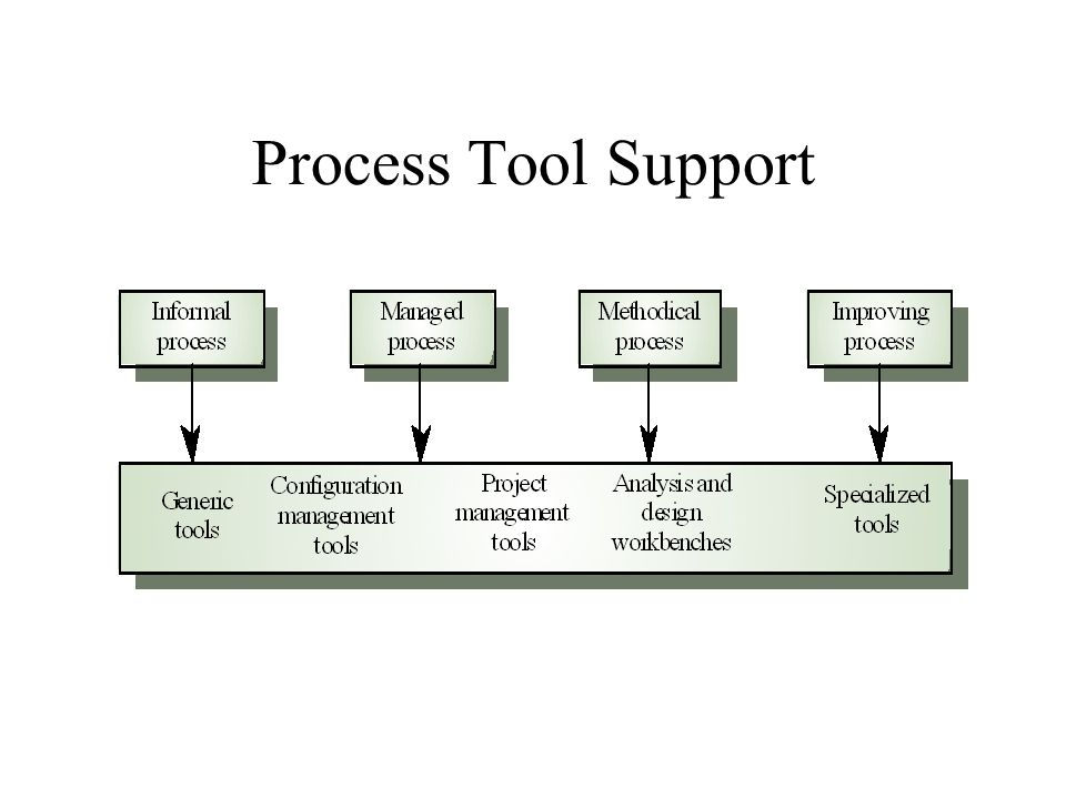 Process Tool Support