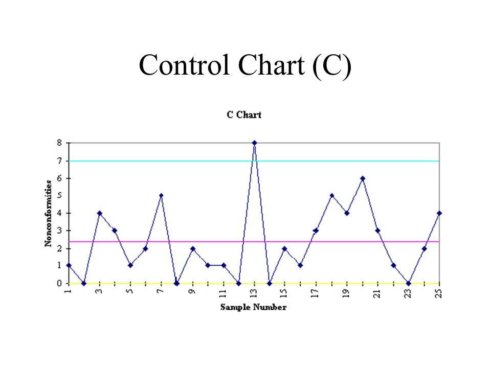 Control Chart (C)