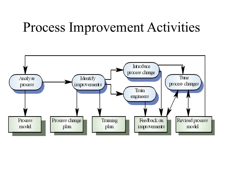 Process Improvement Activities