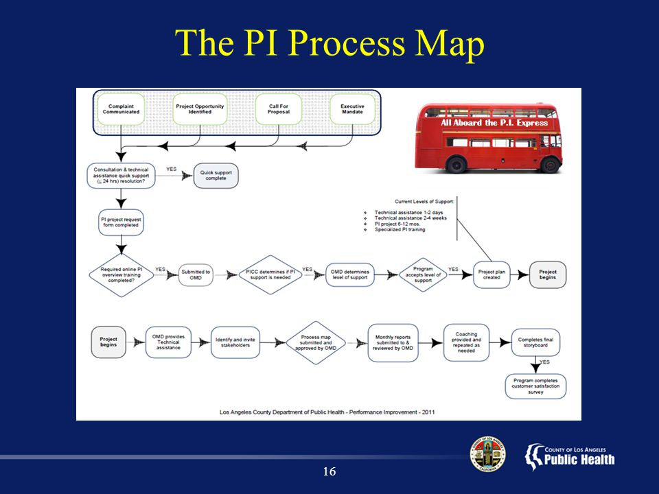 The PI Process Map All Aboard the P.I. Express