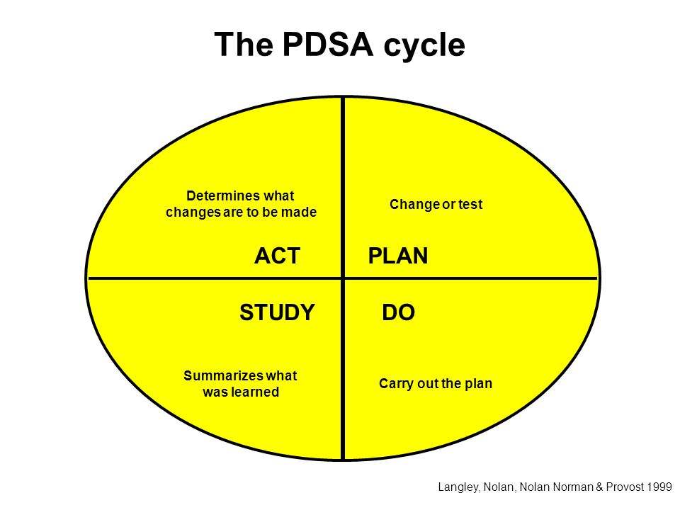 The PDSA cycle ACT PLAN STUDY DO Determines what