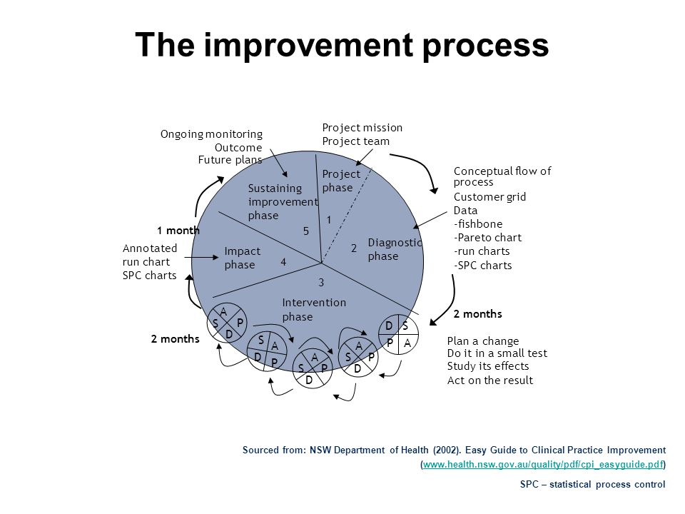 The improvement process