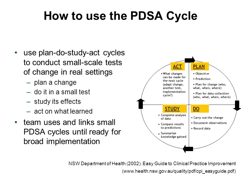 How to use the PDSA Cycle