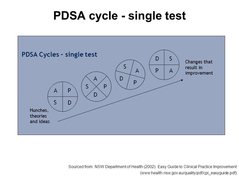 PDSA cycle - single test