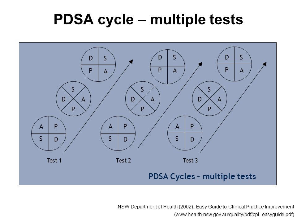 PDSA cycle – multiple tests
