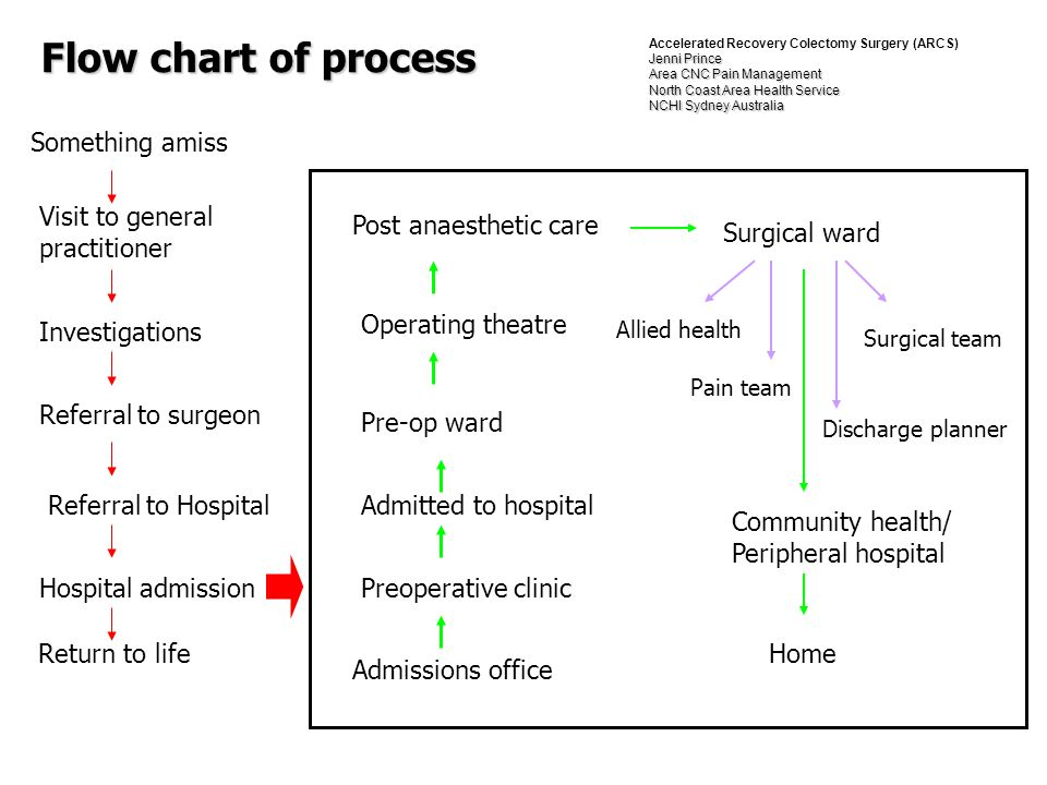 Flow chart of process Something amiss Visit to general practitioner