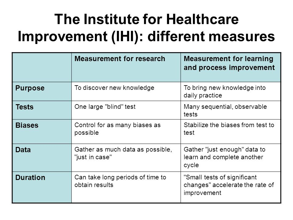 The Institute for Healthcare Improvement (IHI): different measures