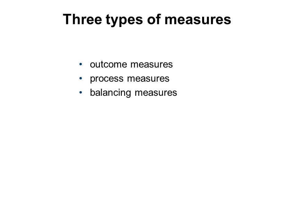 Three types of measures