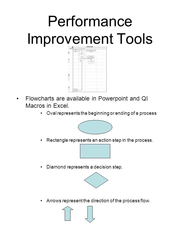 Performance Improvement Tools