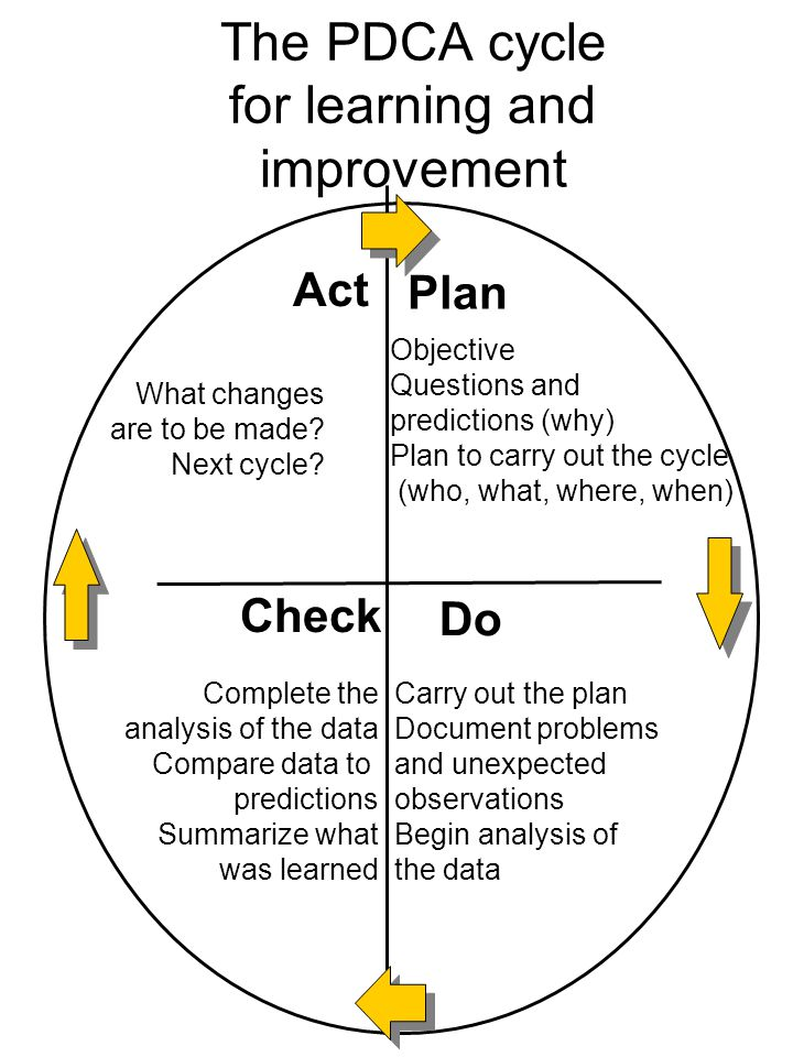 The PDCA cycle for learning and improvement