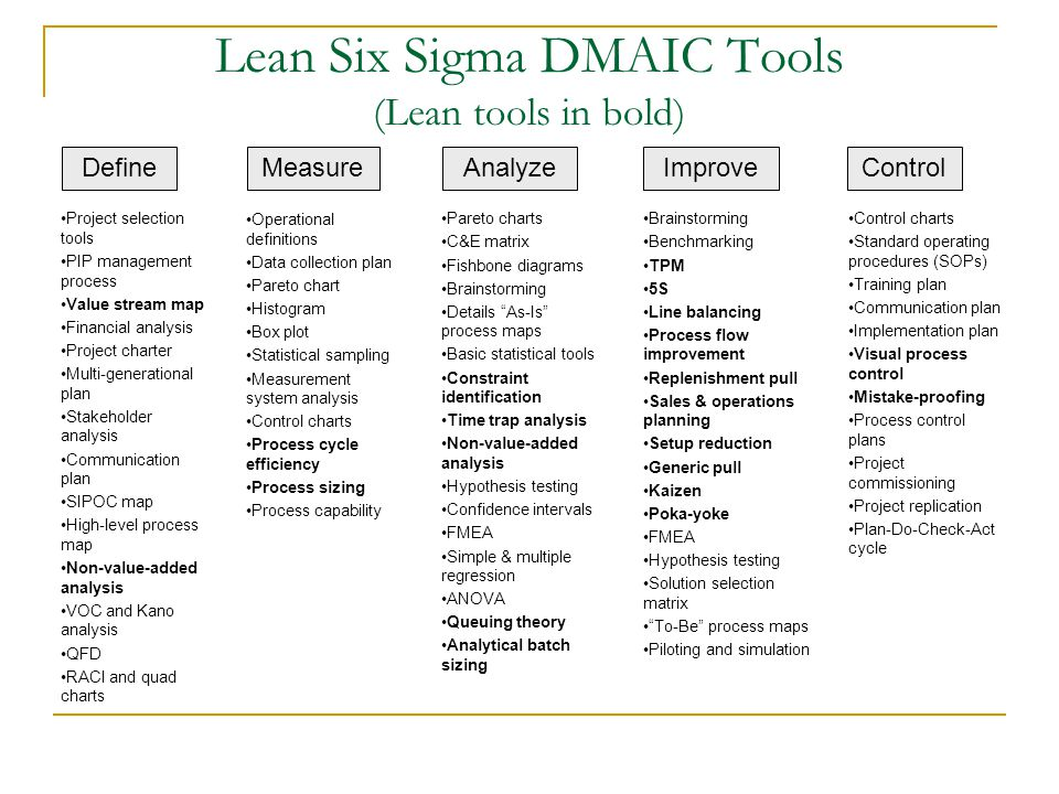 Lean Six Sigma DMAIC Tools (Lean tools in bold)