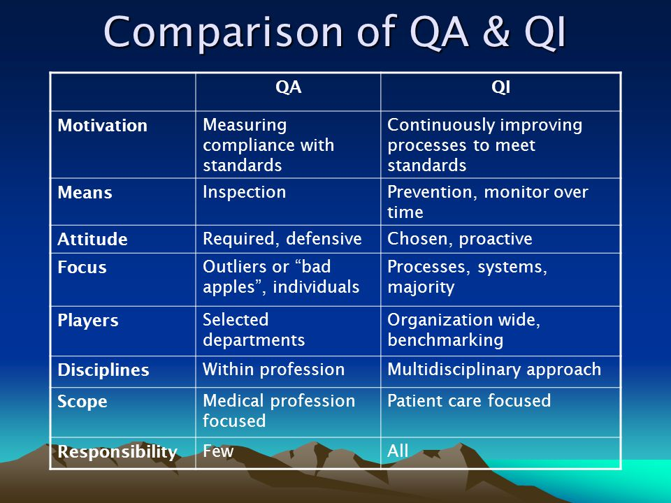 Comparison of QA & QI QA QI Motivation