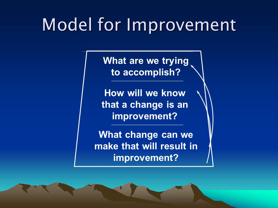 Model for Improvement What are we trying to accomplish