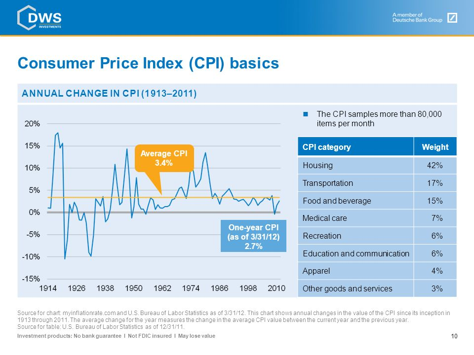 Consumer Price Index (CPI) basics