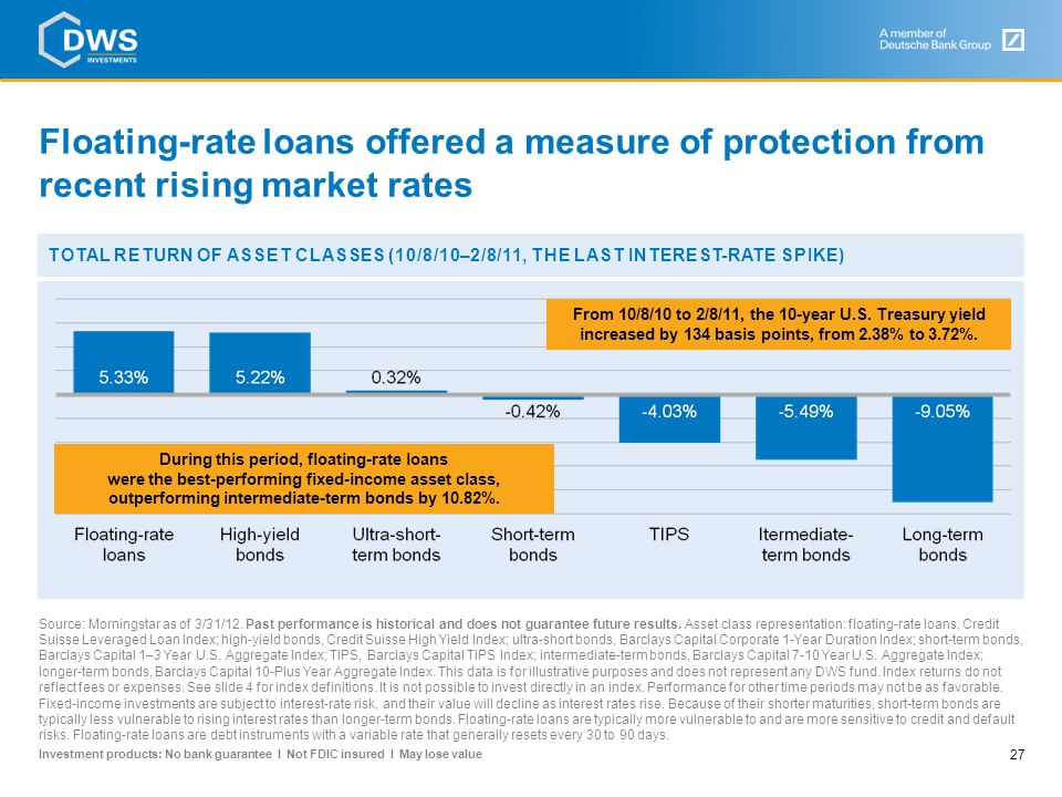 Floating-rate loans offered a measure of protection from recent rising market rates