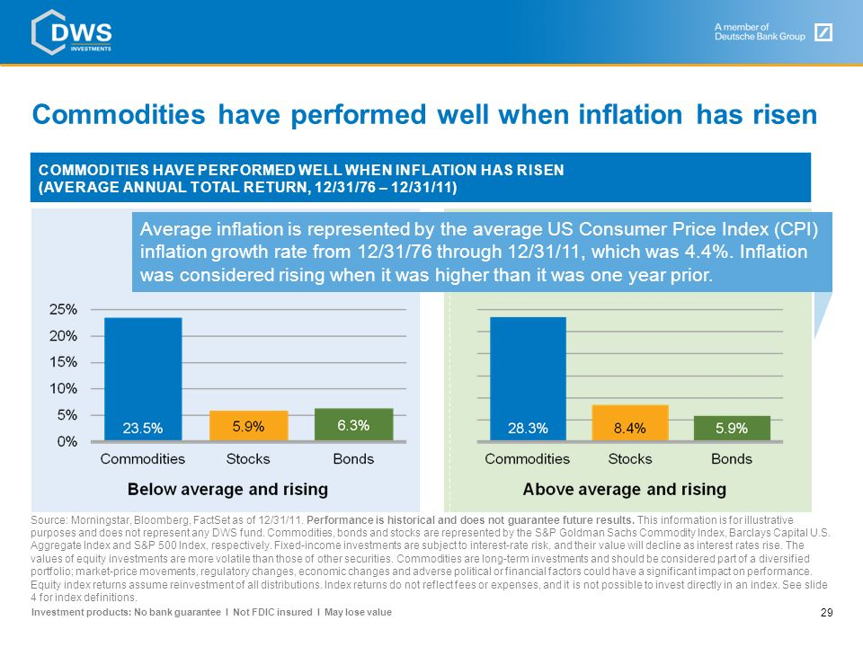 Commodities have performed well when inflation has risen