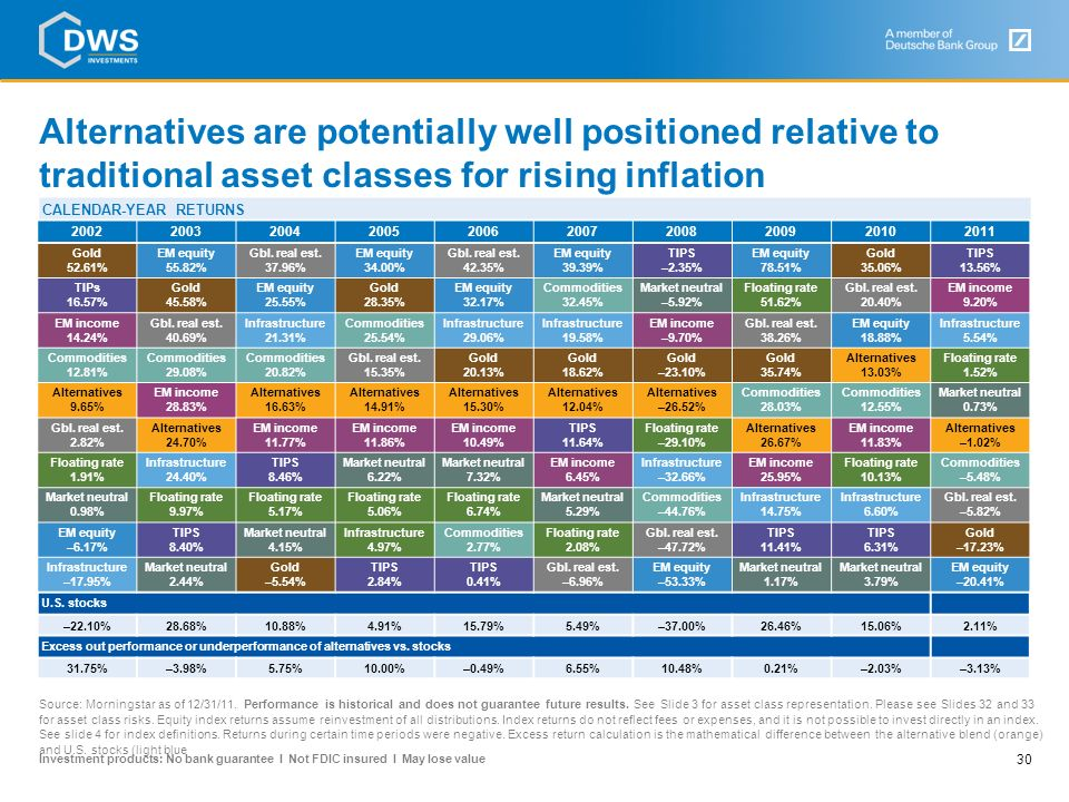 Alternatives are potentially well positioned relative to traditional asset classes for rising inflation