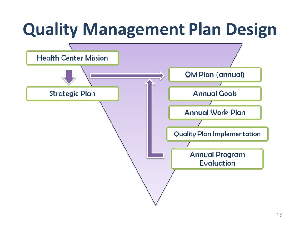 Quality Management Plan Design