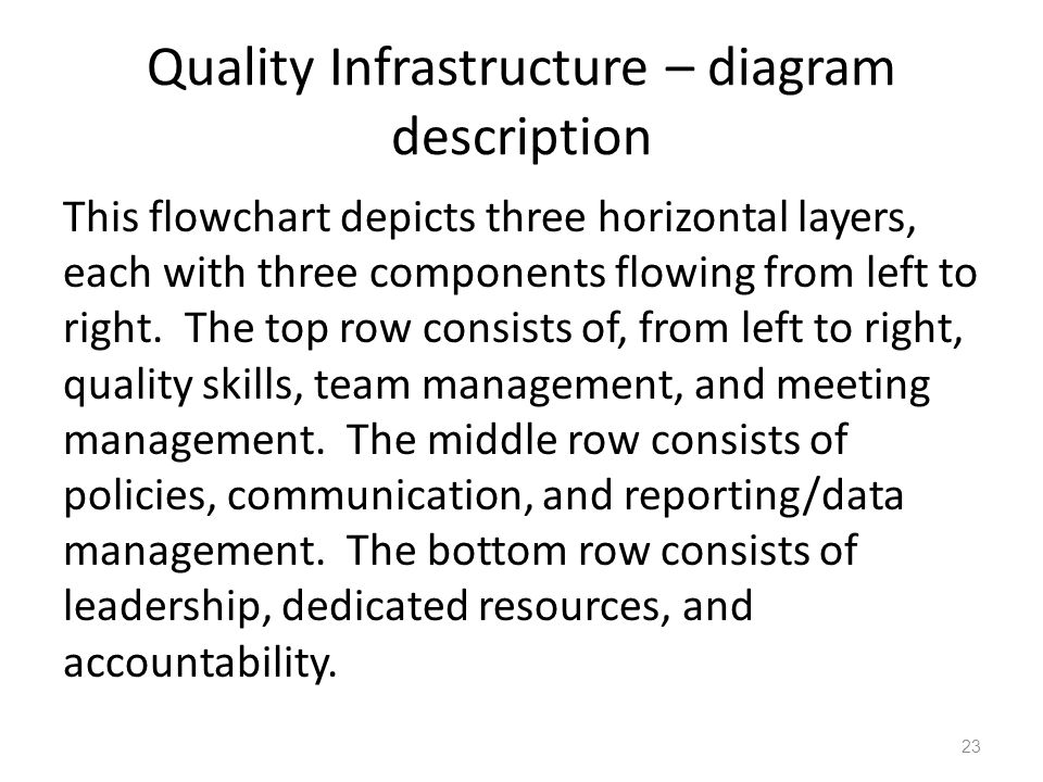 Quality Infrastructure – diagram description