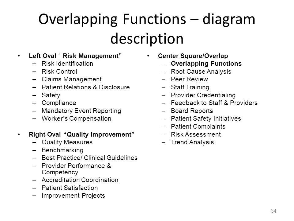 Overlapping Functions – diagram description