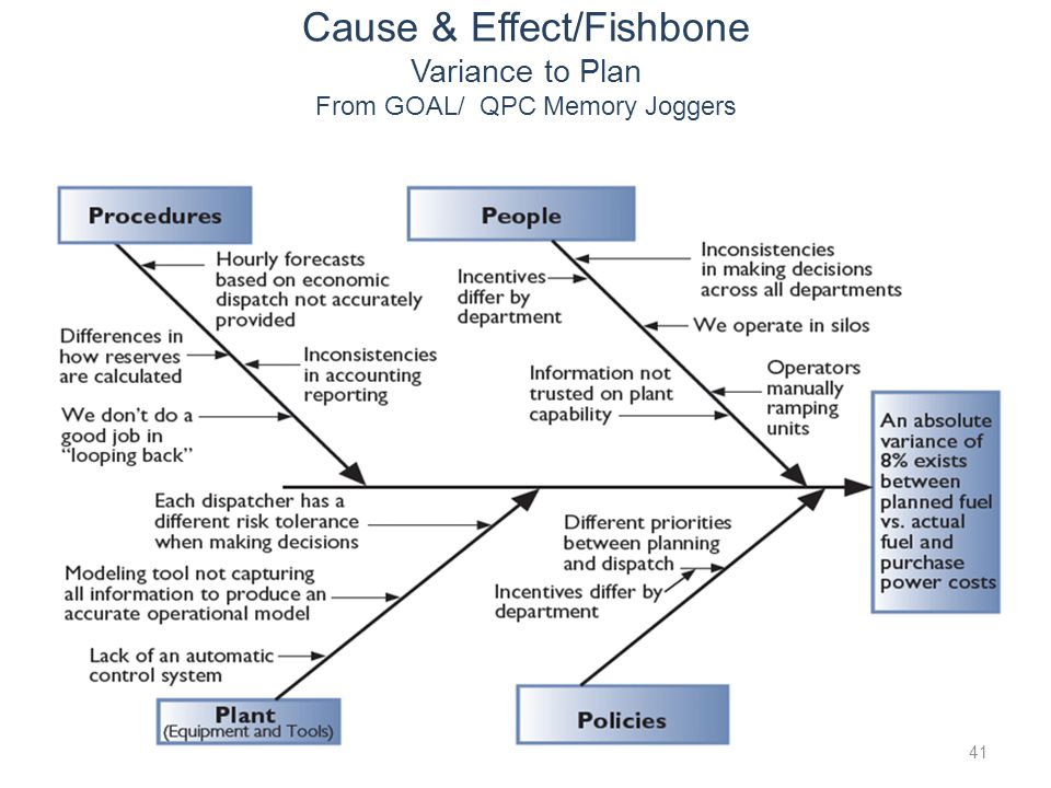 Cause & Effect/Fishbone Variance to Plan From GOAL/ QPC Memory Joggers
