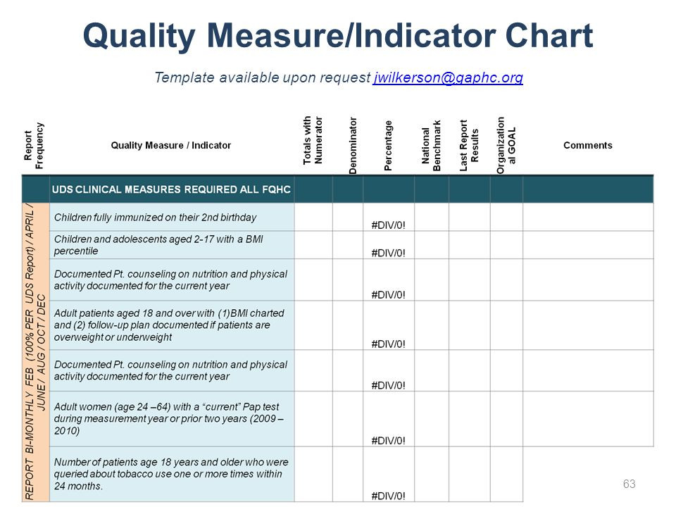 Quality Measure/Indicator Chart Template available upon request jwilkerson@gaphc.org