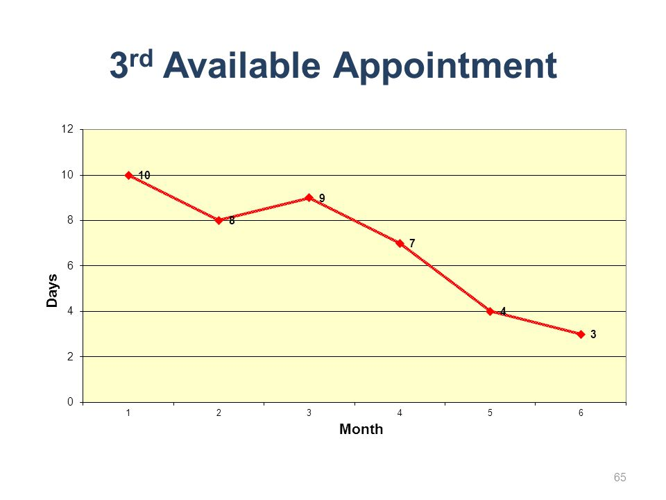 3rd Available Appointment
