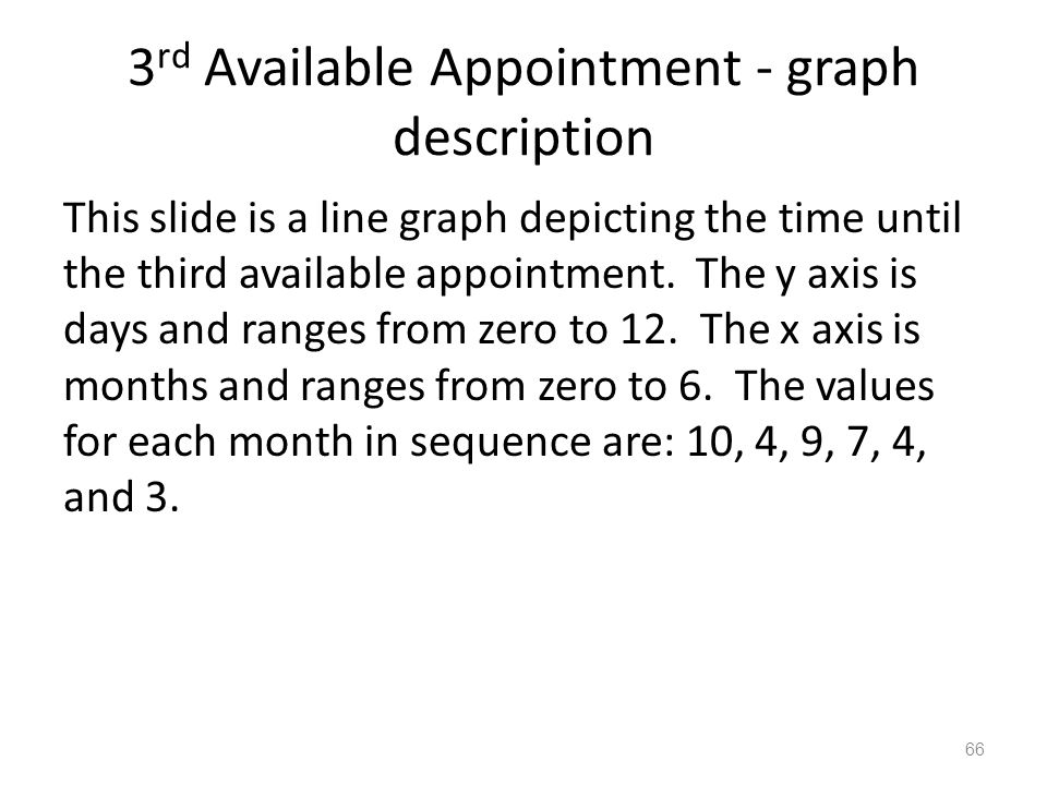 3rd Available Appointment - graph description
