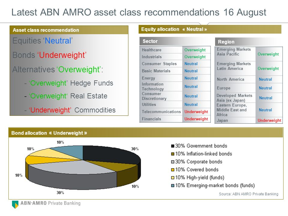 Latest ABN AMRO asset class recommendations 16 August
