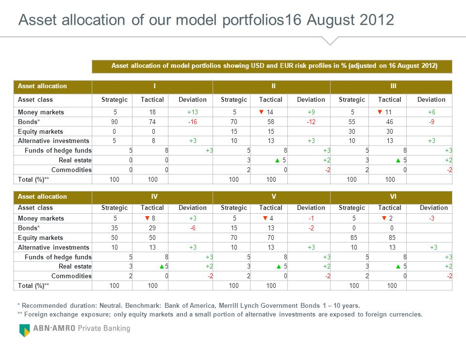 Asset allocation of our model portfolios16 August 2012