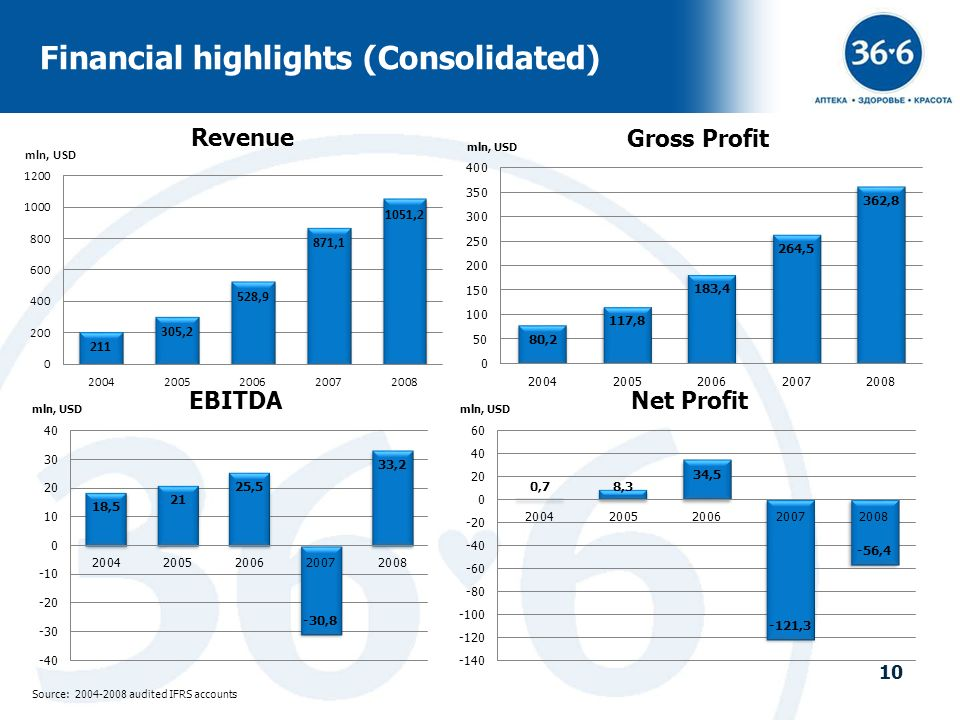 Financial highlights (Consolidated)