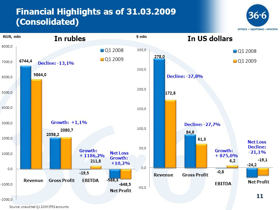 Financial Highlights as of 31.03.2009 (Consolidated)