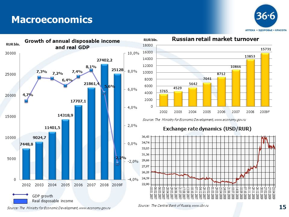 Russian retail market turnover Growth of annual disposable income