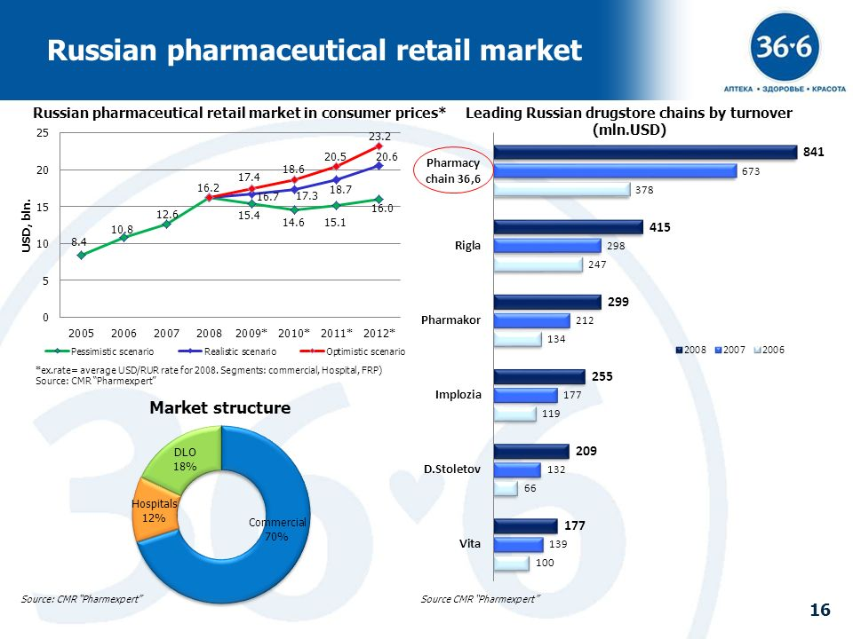 Russian pharmaceutical retail market