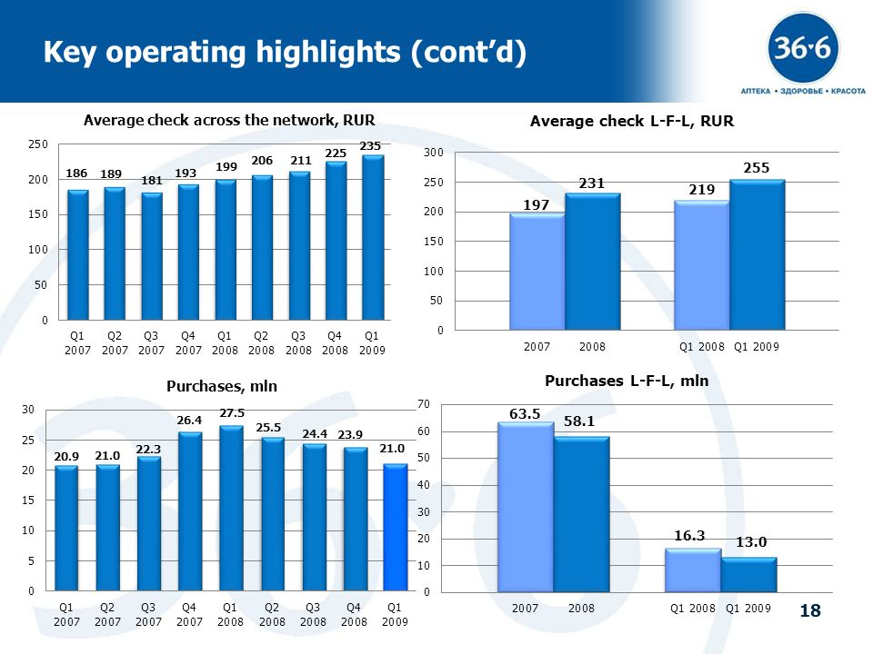 Key operating highlights (cont'd)