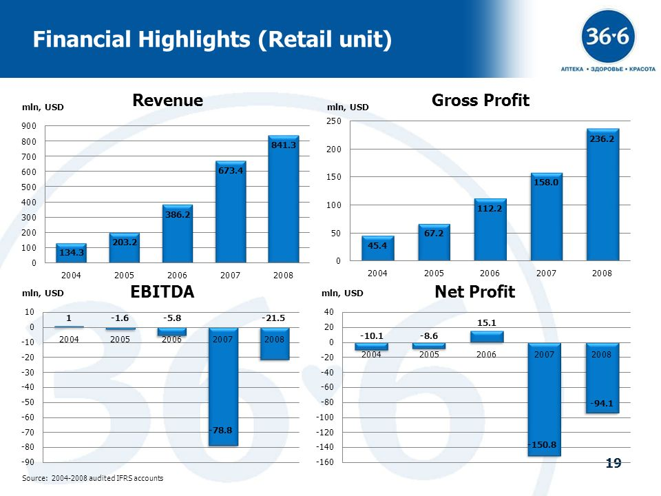 Financial Highlights (Retail unit)