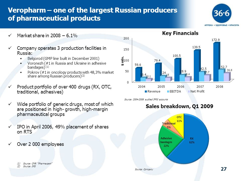 Veropharm – one of the largest Russian producers of pharmaceutical products