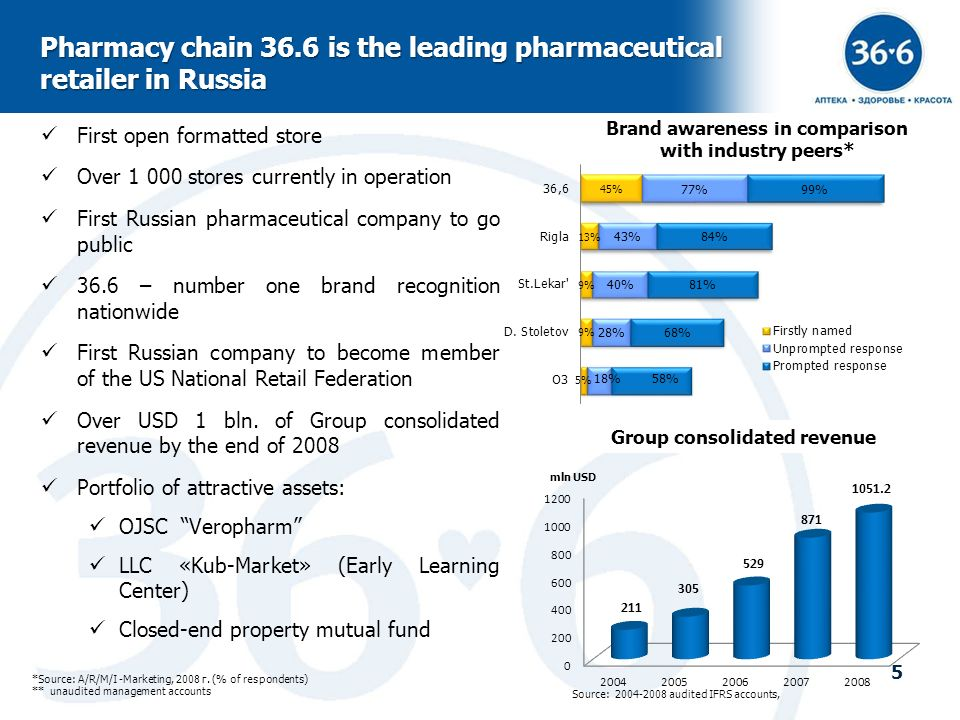 Pharmacy chain 36.6 is the leading pharmaceutical retailer in Russia