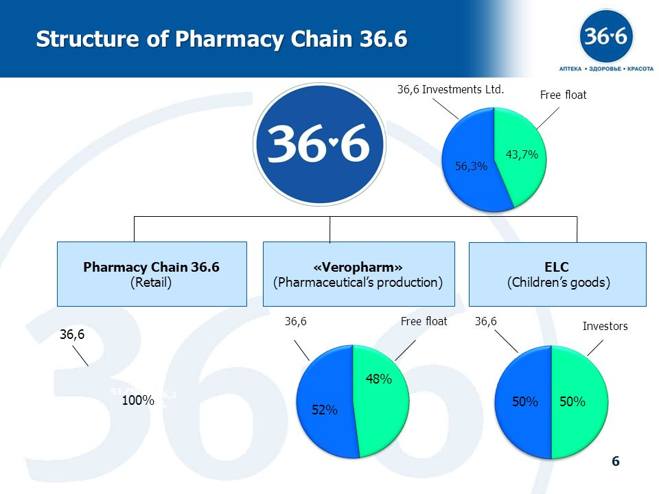 Structure of Pharmacy Chain 36.6