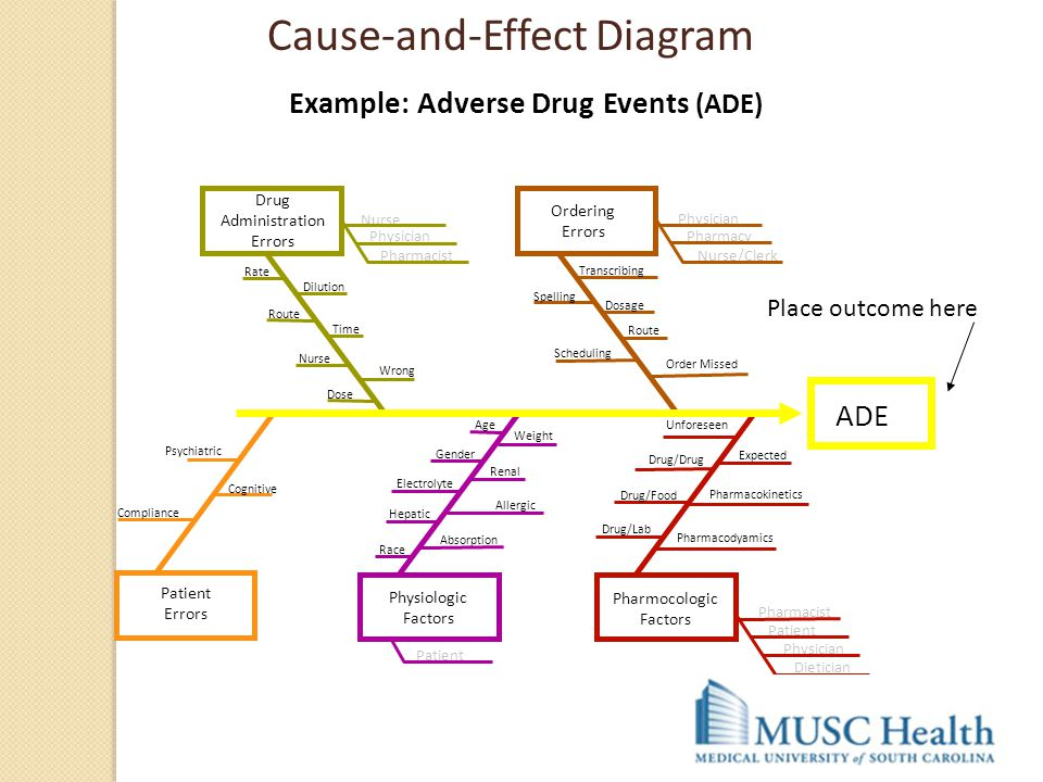 Example: Adverse Drug Events (ADE)