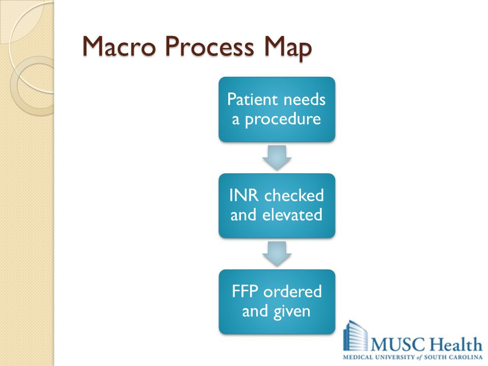 Macro Process Map Patient needs a procedure INR checked and elevated
