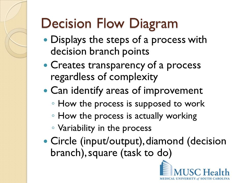 Decision Flow Diagram Displays the steps of a process with decision branch points. Creates transparency of a process regardless of complexity.