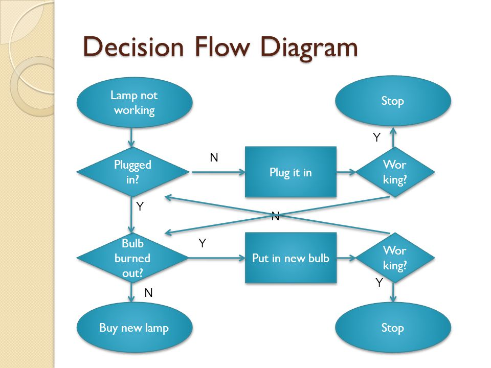 Decision Flow Diagram Lamp not working Stop Y Plugged in N Plug it in