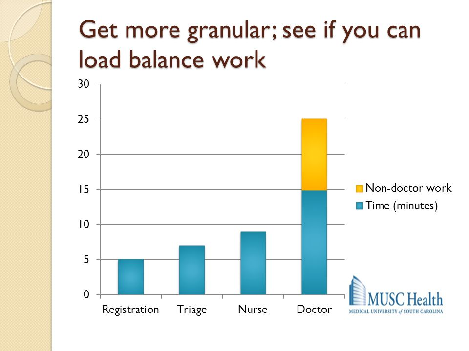 Get more granular; see if you can load balance work