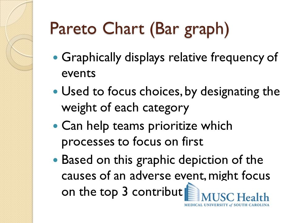 Pareto Chart (Bar graph)